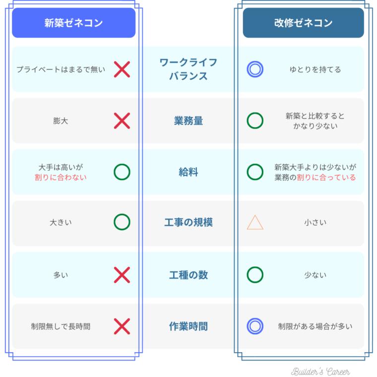 新築ゼネコン・改修ゼネコンの比較表