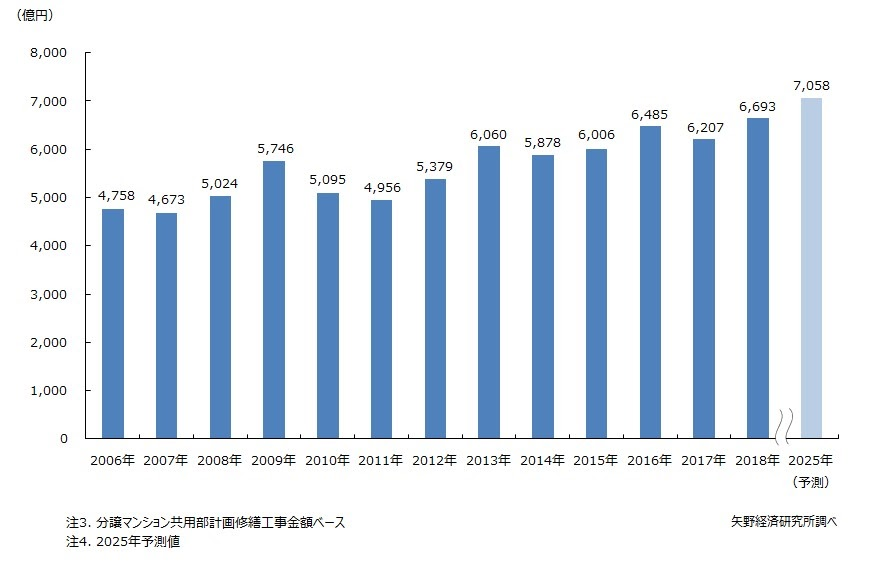 マンション共用部修繕工事市場規模グラフ