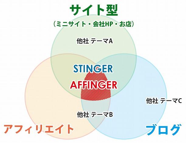 AFFINGER5はブログもアフィリエイトもサイト型にも対応