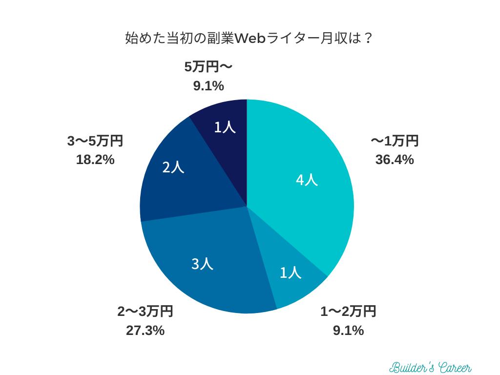 【アンケート】Webライター開始当初の月収