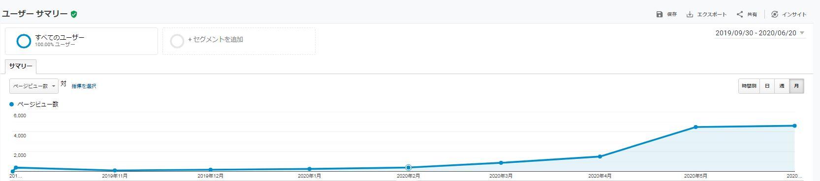 ビルキャリのPV数のグラフ