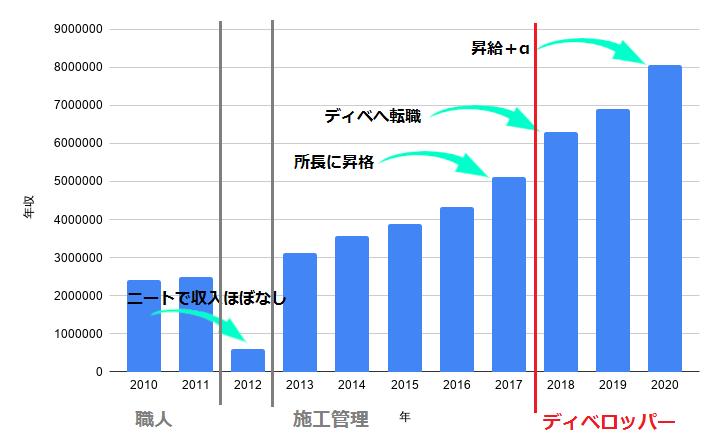 新卒からの年収の推移(建設業界から不動産業へ)