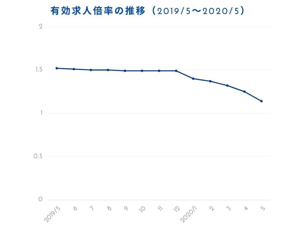 2020_5有効求人倍率の推移グラフ