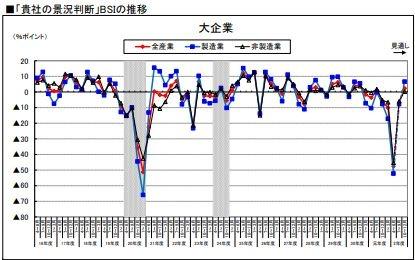 BSI大企業のグラフ
