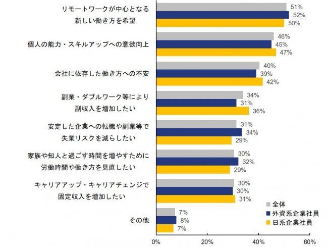 転職意識が変化した人のうち約半数がリモートワークを希望