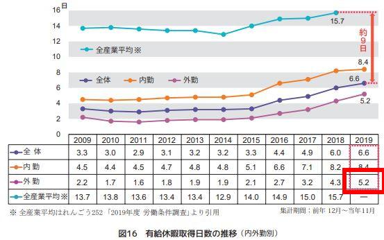 施工管理の有給取得日数の推移