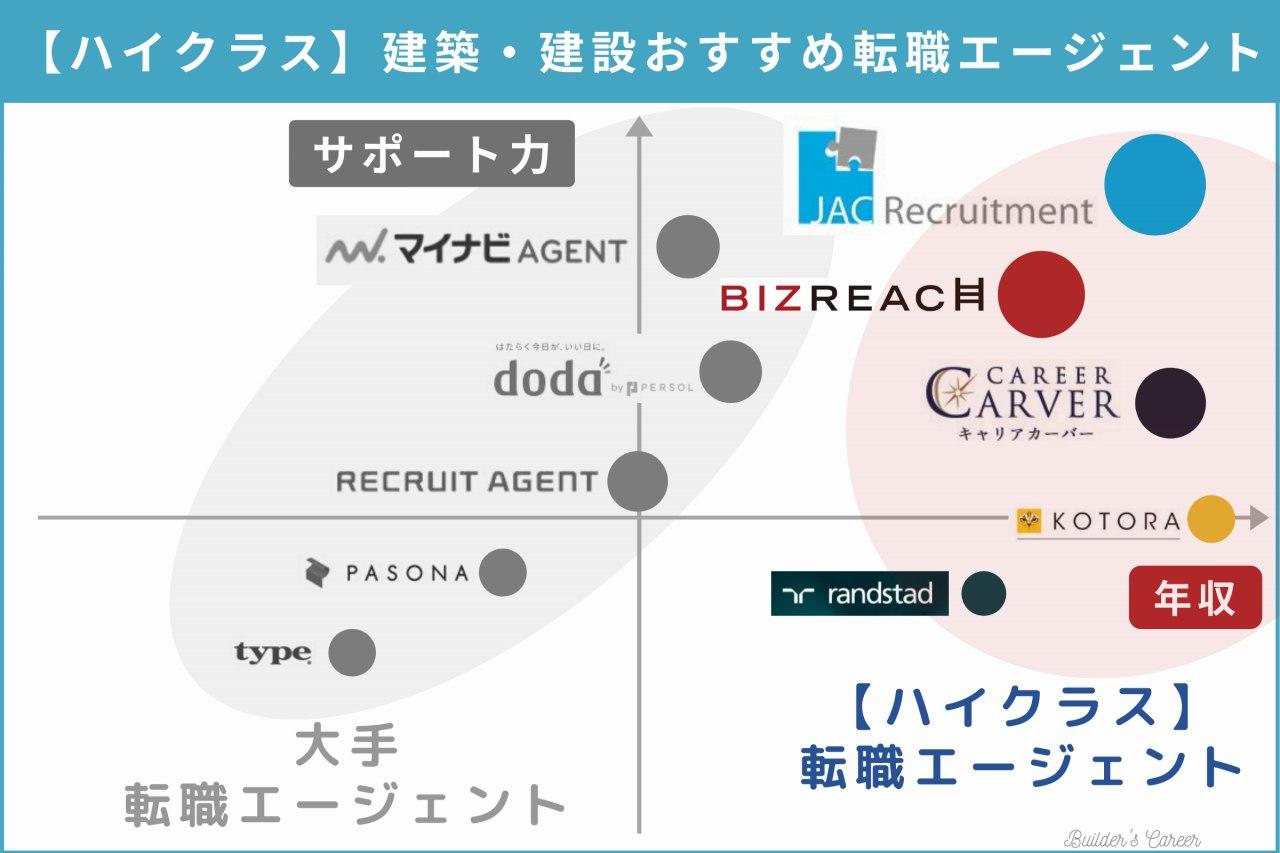 tenshoku-agent-mapping (high)