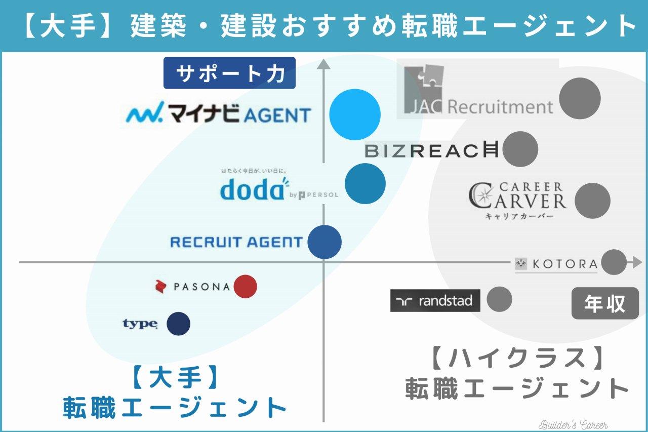 tenshoku-agent-mapping(mejor)