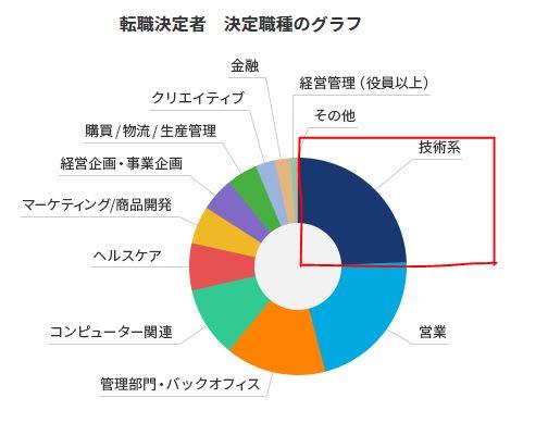 JACリクルートメント転職決定者の職種比率|ビルキャリ