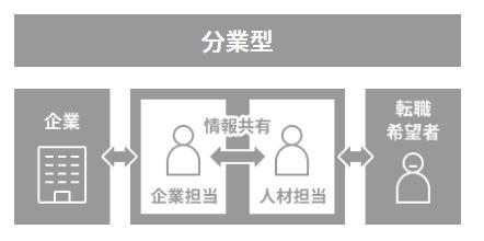 JACリクルートメント分業型|ビルキャリ