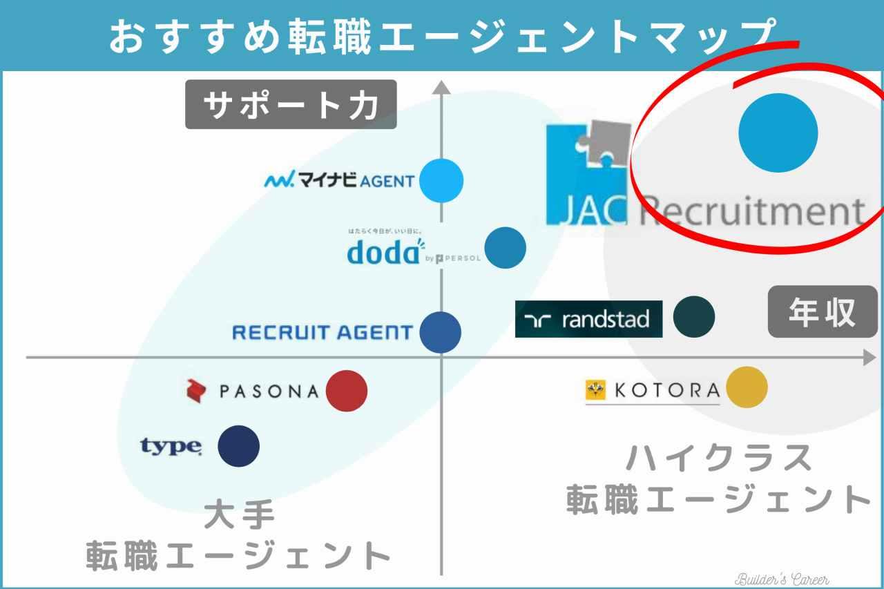 【JAC】おすすめ転職エージェントマップ|ビルキャリ