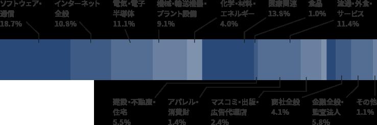 パソナキャリア取り扱い求人の業界比率
