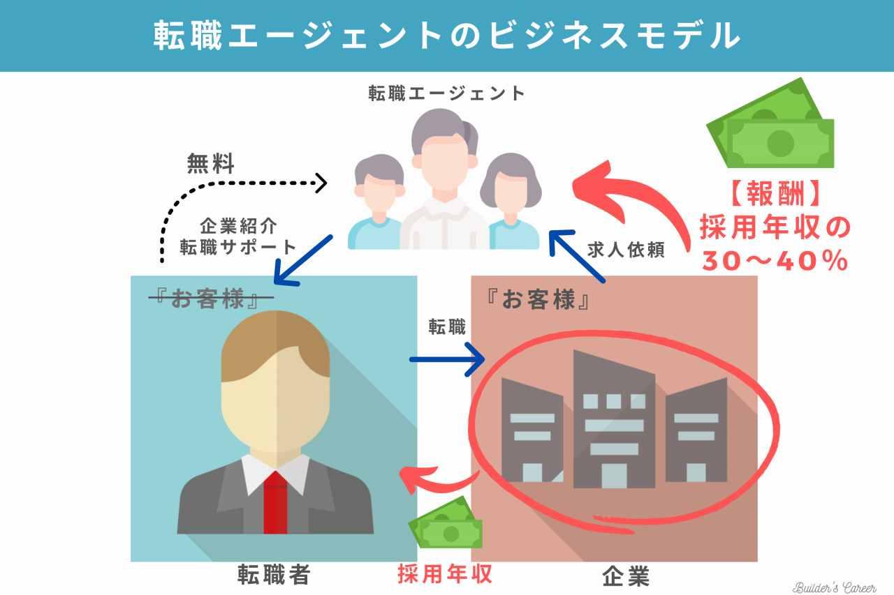 8転職エージェントのビジネスモデル