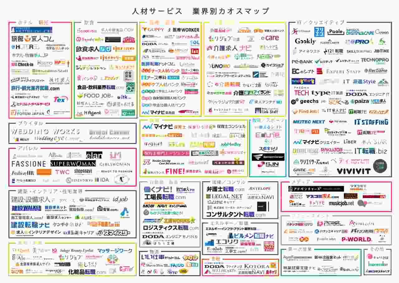 人材業界カオスマップ