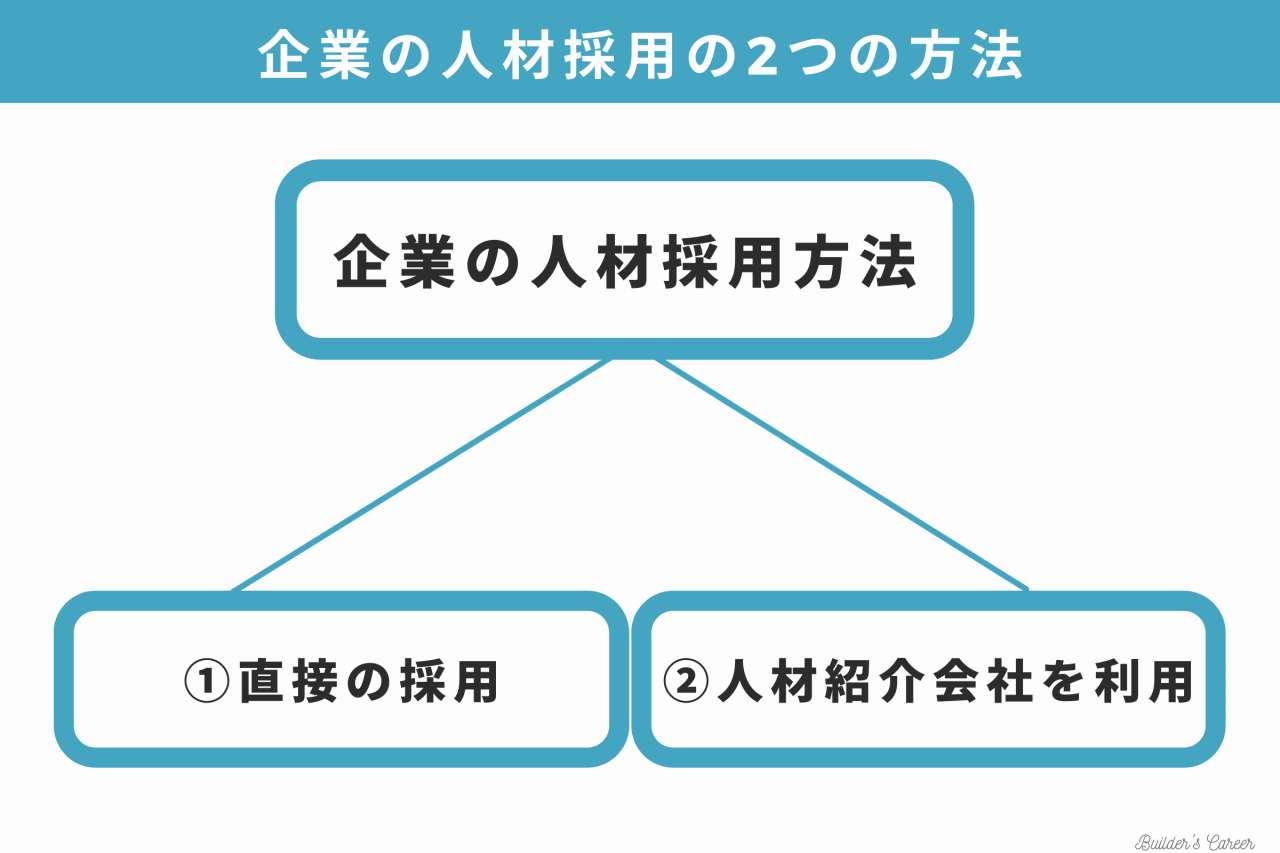 4企業の人材採用方法|ビルキャリ