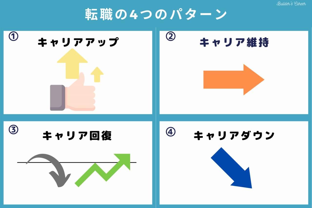 転職の4つのパターン|ビルキャリ
