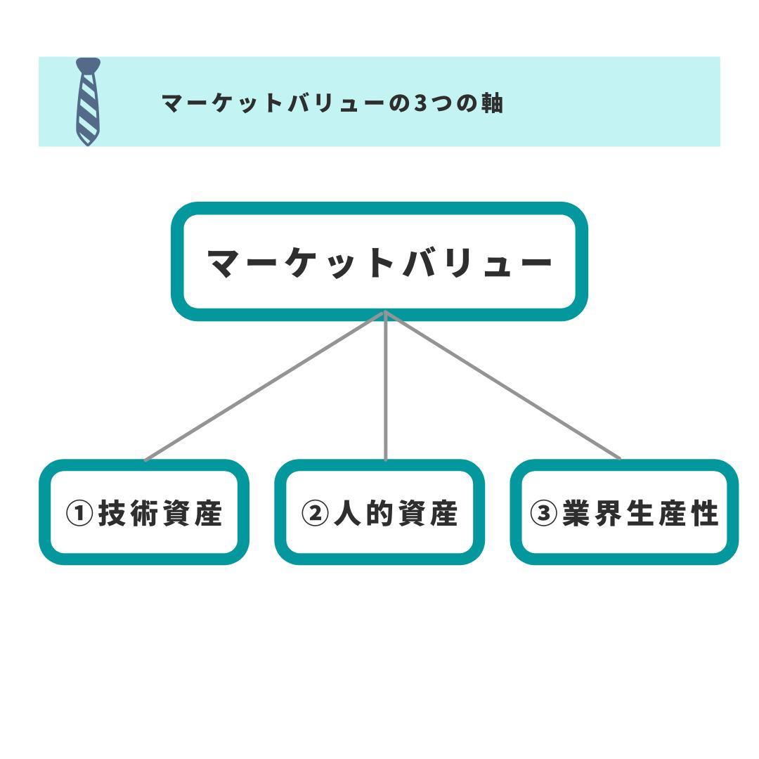 マーケットバリューの3つの軸