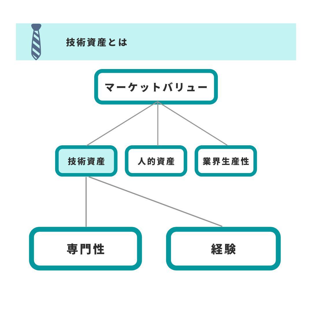 マーケットバリューの技術資産の2つの分類