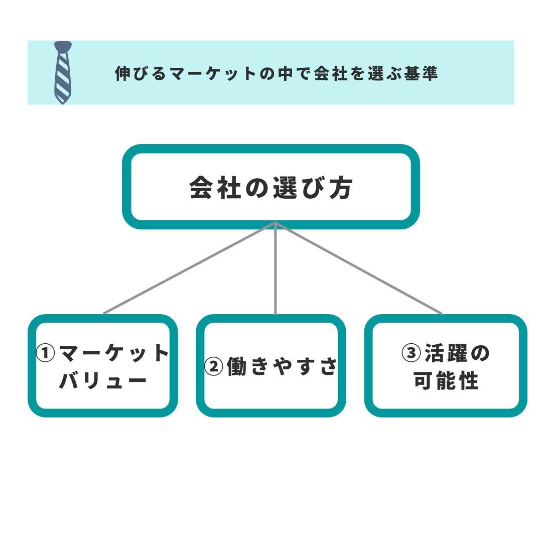 『転職の思考法』会社の選び方