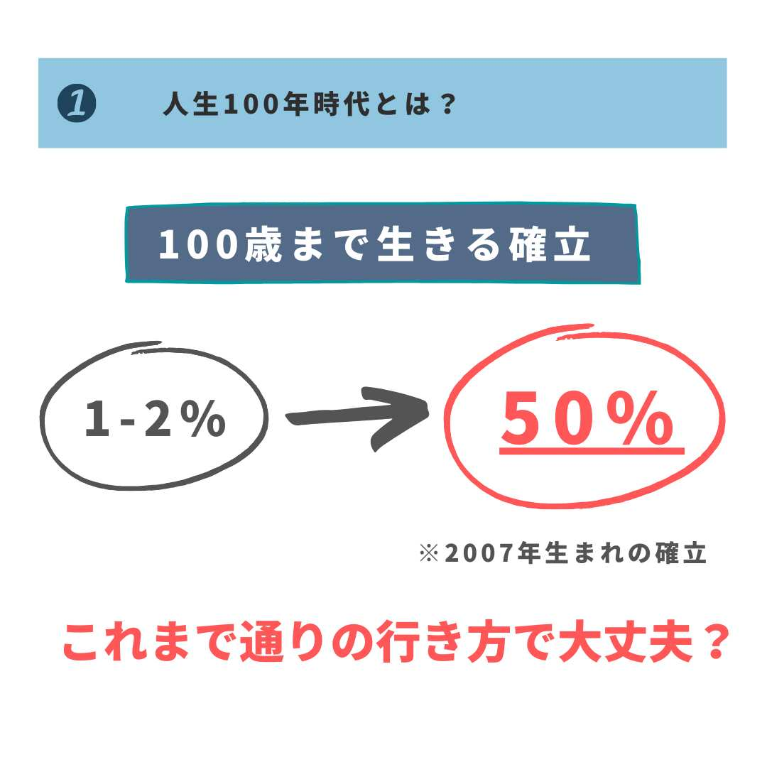 100歳まで生きるっかうりつが1%→50%になる図解
