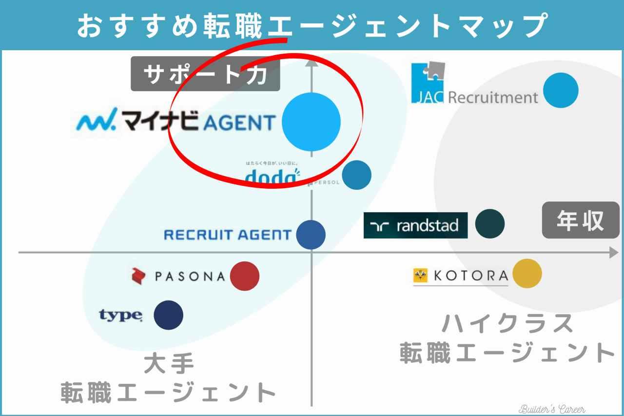 【マイナビ】おすすめ転職エージェントマップ|ビルキャリ