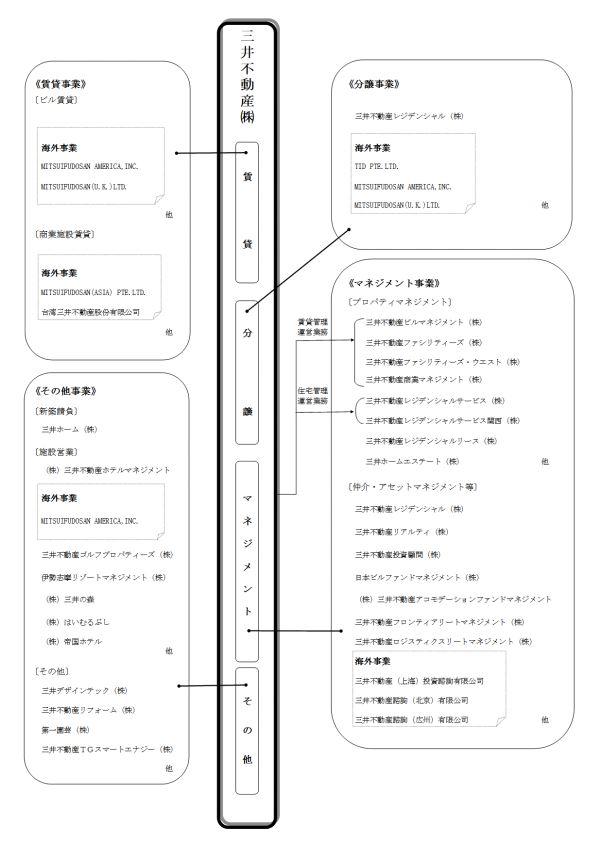 三井不動産グループ系統図