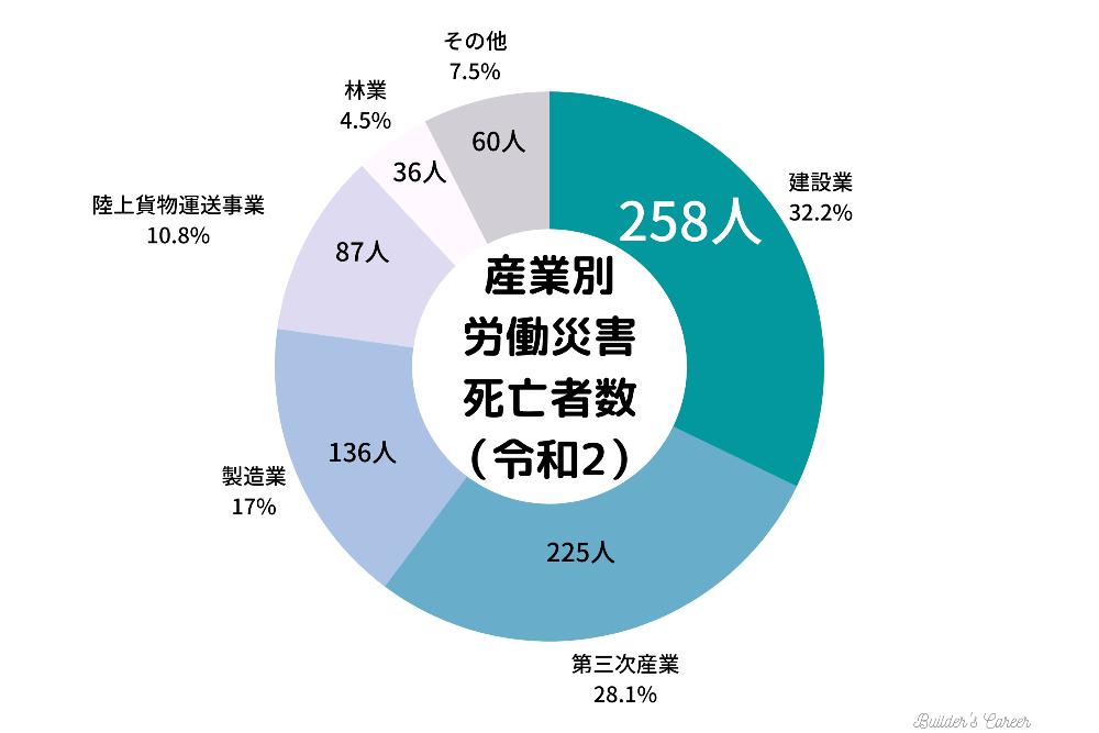 産業別労働災害数 (1)-min