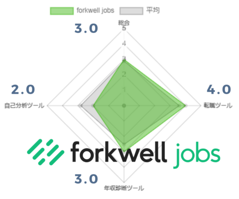 forkwelljobs評価