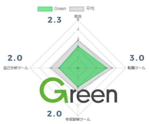 Green評価