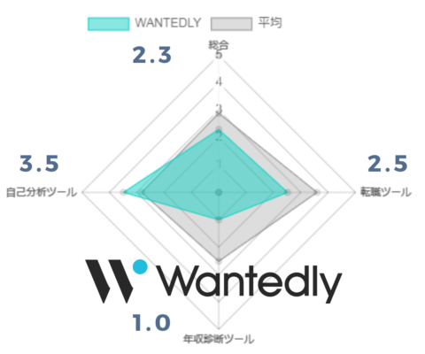 Wantedly評価